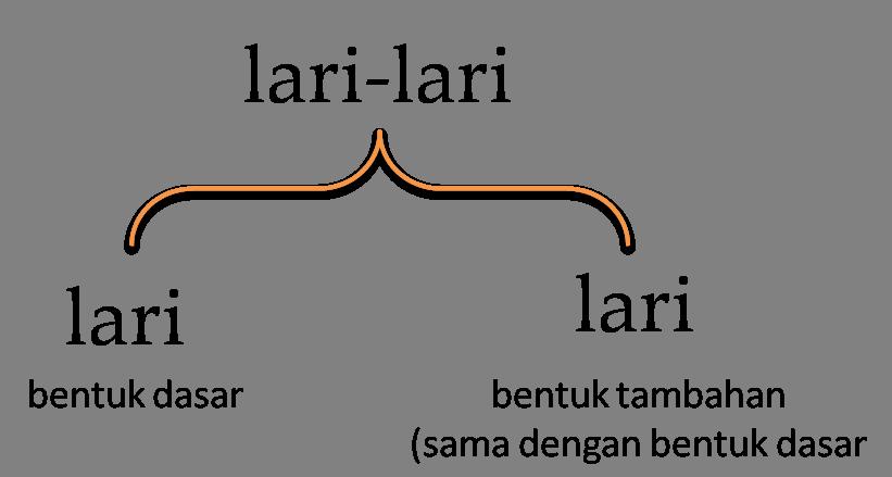 Image result for kata ulang